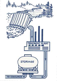 waterprocess